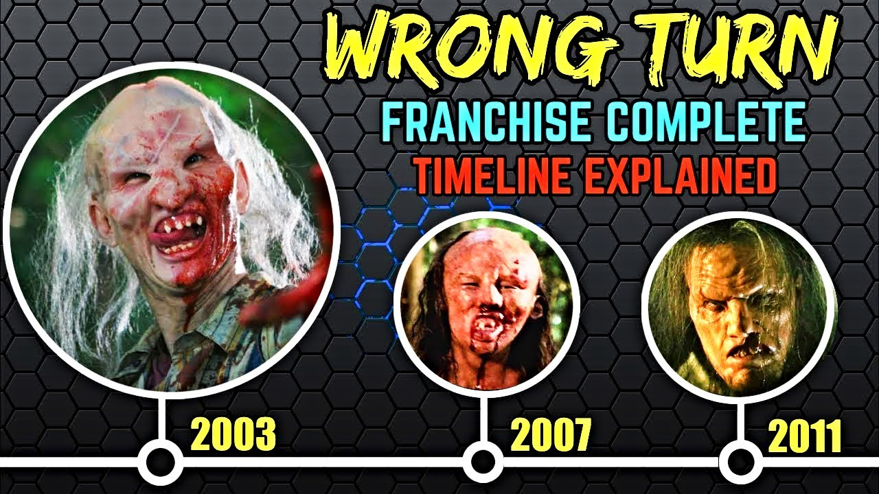 Wrong Turn Complete Franchise And Timeline Explained